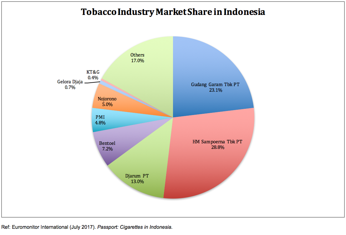 indonesia � times up tobacco