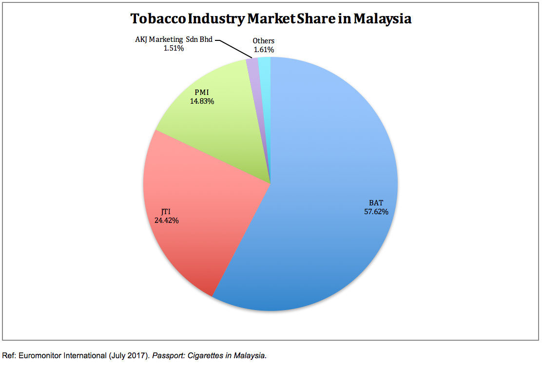tobacco in malaysia Analysis: smoking is prohibited in specified public places and workplaces listed in the regulations including, among others, in workplaces with a centralized air-conditioning system health, education, government and cultural facilities and indoor stadiums.