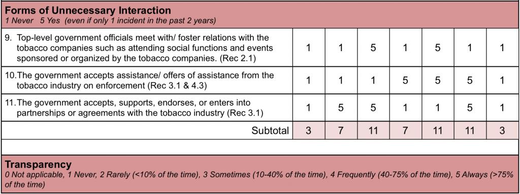 summary table  3