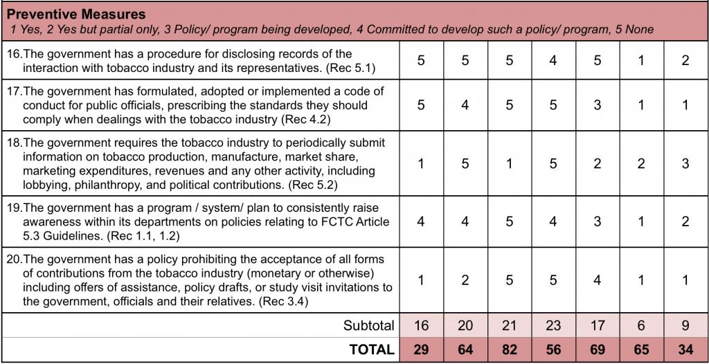 summary table  5