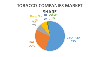 market-share-in-vn