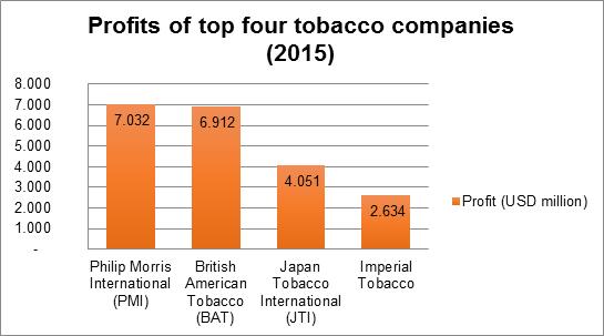 Philip Morris' big bucks still with regular cigarettes